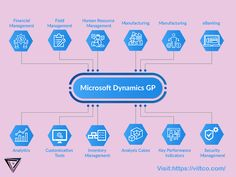 Microsoft Dynamics GP provides your business with an ideal and world-class ERP solution, offer great functionality, better flexibility & value for your business now, as well as in the future.  A complete and proven solution for your business.  +1 917 717 9985 connect@viltco.com  #MicrosoftDynamicsGPsuite #MSDynmaicsGP #DynamicsGPbyViltco #DynamicsERP #ViltcoUAE #ViltcoUSA #ViltcoDynamicsGPsoftware #ViltcoEnterpriseDynamicsSuite Microsoft Dynamics Gp, Security Tools, Crm System, Human Resources, Software Development, Flexibility, Connect, Management, Technology