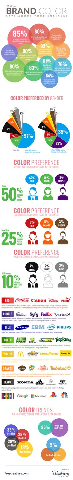 What your brand color says about your business