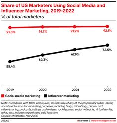 More than two-thirds of US marketers will use influencer marketing - Insider Intelligence Trends, Forecasts & Statistics Marketing Articles, Marketing Program, Social Media Marketing, Social Media List, Instagram Creator, Trend Analysis, Social Trends, Serious Business, Marketing Professional