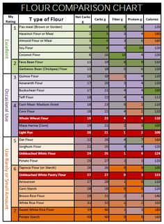 Flour Comparison Chart for Carbs and Protein Content - Handy chart! / #lowcarb shared on https://facebook.com/lowcarbzen