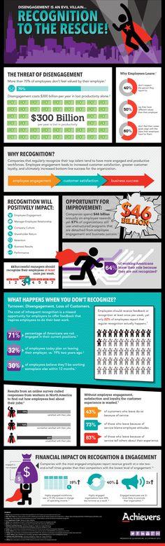 Benefits of Employee Recognition Programs. Les bénéfices d'un programmes de reconnaissance des employés.
