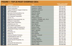 worst companies over pay ceos - Google Search