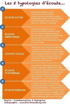 Self Development, Personal Development, Etre Un Bon Manager, French Expressions, Burn Out, Positive Attitude, Social Work, Self Improvement, Counseling