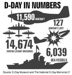 what happened on d-day summary