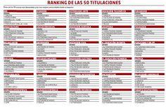 Las 50 titulaciones más demandadas en España #infografia