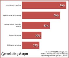 #MarketingSherpa #Marketing #Research #Chart: How companies learn about customers