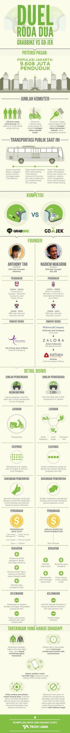 Gojek-vs-GrabBike-Comparison-(Indonesian)