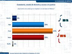 ¿Cómo son los ciudadanos mexicanos?