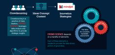 INFOGRAPHIC: How Crowd Science Drives Innovation