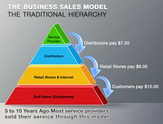 Traditional Hierarchy – Business Sales Model  Service Provider > Distributors > Retail Stores & Internet > End Users (Customers)