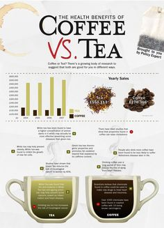 Coffee and tea facts
