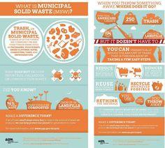 Food Waste EPA Graphics