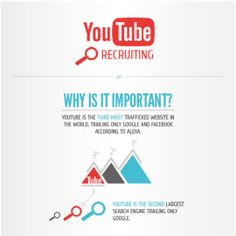 Why Use YouTube For Recruitment?  title=