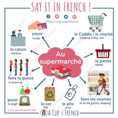 Today, we'll learn the vocabulary related to the supermarket, useful to know when you do your grocery shopping in France or in a French speaking country. Basic French Words, French Phrases, How To Speak French, French Verbs, French Quotes, French Language Lessons, French Language Learning, French Lessons, Spanish Lessons