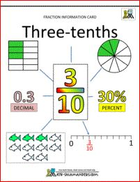 Here you will find our Fractions Decimals Percents Information cards which will help your child understand about basic fractions and their decimal and percent equivalence. Fractions For Kids, Teaching Fractions, Math Fractions, Teaching Math, Maths, Ordering Fractions, Comparing Fractions, Dividing Fractions, Equivalent Fractions