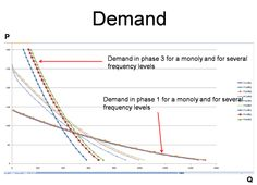 As departure gets closer, demand is less and less elastic and more and more sensitive to flight frequencies. Demand also exhibits diminishing returns to frequencies.