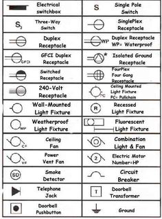 Electrical blueprint symbols details pinterest symbols electrical wiring symbols for home electric circuits reading electrical symbols on blueprints malvernweather