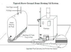 Combined Energy Services Above Ground Fuel Oil Tank