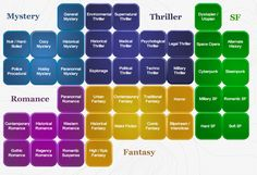 Explore the Genre Map. Perhaps could be rearanged to resemble a periodic table for SRP 2014 with science.
