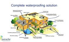 Use Best Water Proofing Systems For Your Building. For More Info Visit www.panachegreen.com