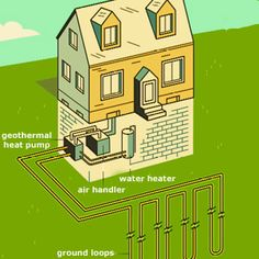 The Earth's crust absorbs of the sun's heat (energy) and is maintained in the ground a few feet below the surface. WaterFurnace geothermal systems extract this free heat with an earth loop. Architecture 3d, Heat Pump System, Homestead House, Geothermal Energy, Solar Panel System, Energy Technology, Alternative Energy, Heating Systems, Saving Ideas