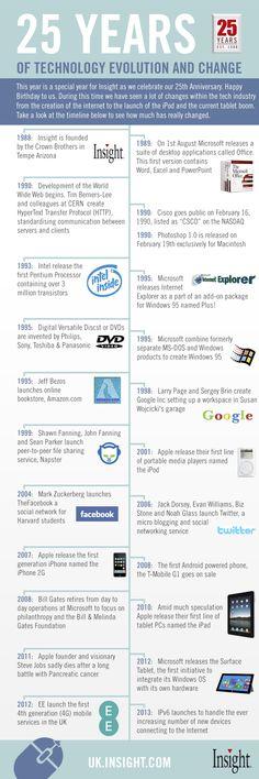 In al die jaren dat ik aan het werk ben heeft de technologie niet stilgestaan! [Infographic] 25 jaar technische evolutie » Door: Danielle Janssen - 42bis