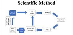 What Is Chemistry, Scientific Method