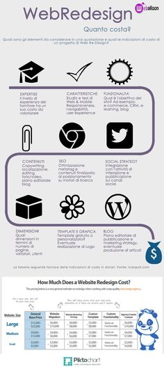 Web Redesign Costs Infographic