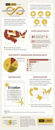 State Of Renewable Energy USA
