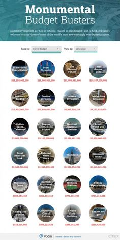 See The Most Over Budget Projects of All Time Ranked in this Infographic Hell On Wheels, Field Of Dreams, Financial Literacy, All About Time, Budgeting, Infographic, Architecture, Projects, Arquitetura