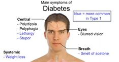 Diabetes Mellitus Management * You can get more details by clicking on the image.