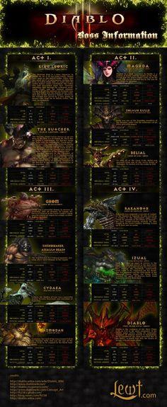 Diablo 3 Bosses Infographic