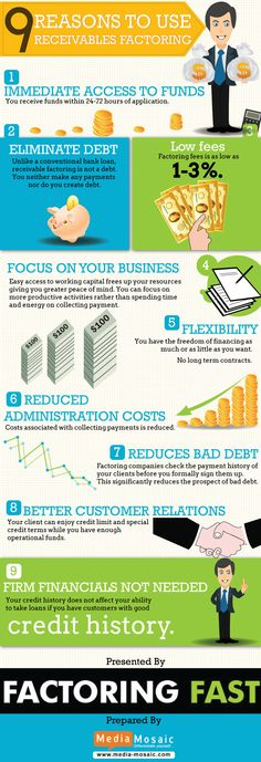 This infographic aims to help businessmen and understand the benefits of receivables factoring. The best way to get regular funding while at the same time giving clients good credit terms is going for accounts receivables factoring.  More details http://www.factoringfast.com/blog/accounts-receivables-factoring/