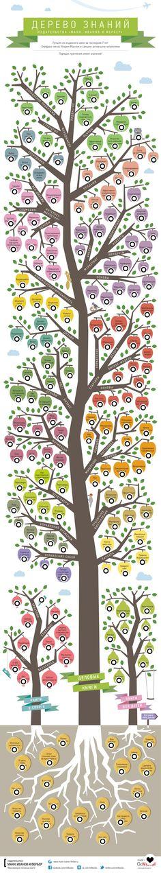 Дерево знаний от Ман,Иванов и Фербер