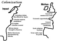 the economic motives of english colonization Learn about the colonization of the united states and how communities and a new economy was built.