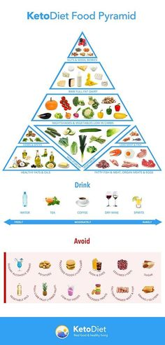 Food Pyramid: foods to eat and avoid on a keto diet. (also primal-friendly!)Ketogenic Food Pyramid: foods to eat and avoid on a keto diet. (also primal-friendly!