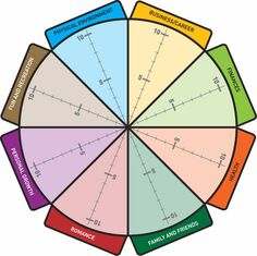 Wheel of life - a great tool to look at the balance of and gaps in key areas/aspects of your life and how to take actions to achieve better balance Kimberly Seelbrede LCSW, PLLC www.kimseelbrede.com | rePinned by CamerinRoss.com