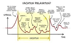 Timeline: Vacation and Stress