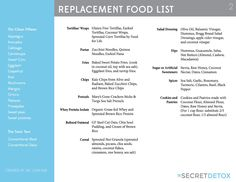 Replacement Food List and The New Secret Detox Drink