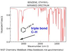 Infrared Spectroscopy: A Quick Primer On Interpreting Spectra — Master Organic Chemistry