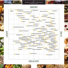 Sometimes picking the right whisky can be pretty confusing, especially if you are a beginner. This single malt flavour chart could help if you are looking for something similar to the whisky you enjoyed last time ;)