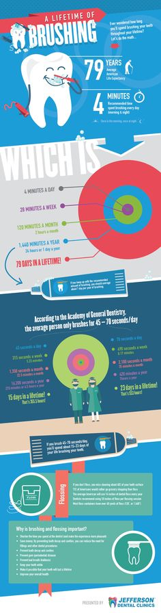 Lifetime of Brushing: Infographic  Have you ever wondered how much of your life has been spent on brushing your teeth? We all have!  http://worldental.org/dental-news/lifetime-brushing-infographic/17306/