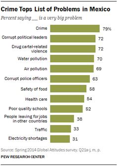Crime Tops List of Problems in Mexico