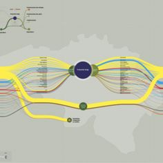 Collection of data visualizations to get inspired and finding the right type. Sankey Diagram, Data Visualization, Type, Inspired, Projects, Graphics, Inspiration, Log Projects, Biblical Inspiration
