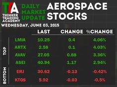 For Aerospace Stocks the biggest winner - LMI Aerospace. Biggest loser - Kratos Defense & Security Solutions. See the attached image. #ThinkerTrading