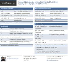SQL-NoSQL Cheat Sheets - ugodoc Cheat Sheets, Sql Commands, Data Science, Cheating, Management, Base