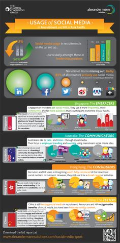 Usage of social media in recruitment in the Asia Pacific region.
