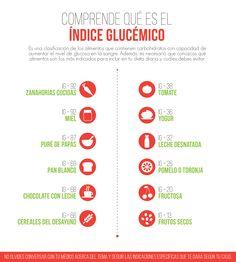 Si últimamente has registrado un aumento significativo en tus niveles de glucosa en la sangre puede deberse a los alimentos que estás consumiendo. ¿Qué es IG? Primero es necesario que te pongas en ...