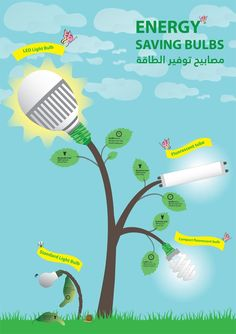 drawing for kids saving energy i like the look of this saving  essay save electricity essay on save electricity save earth
