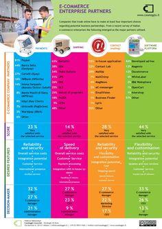 E-commerce entreprise partners